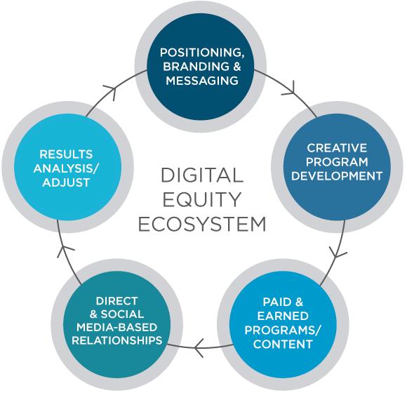 Digital_Ecosystem